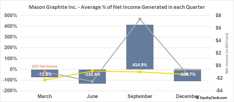 Mason Graphite Inc. (TSXV:LLG.V) Net Income Seasonality
