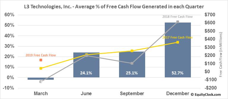 L3 Technologies, Inc. (NYSE:LLL) Free Cash Flow Seasonality