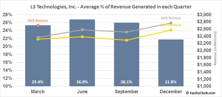 L3 Technologies, Inc. (NYSE:LLL) Revenue Seasonality