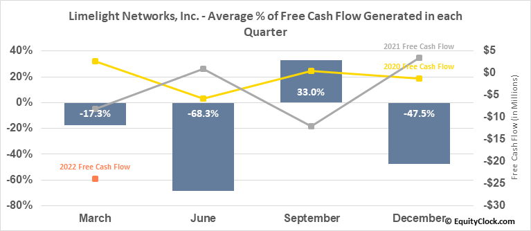 Limelight Networks, Inc. (NASD:LLNW) Free Cash Flow Seasonality