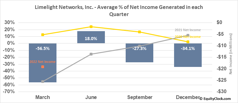 Limelight Networks, Inc. (NASD:LLNW) Net Income Seasonality