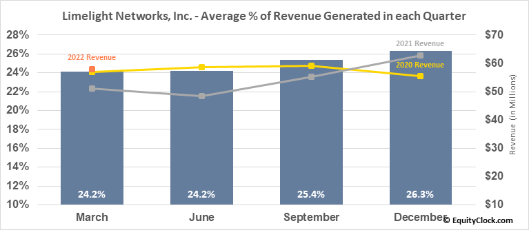 Limelight Networks, Inc. (NASD:LLNW) Revenue Seasonality