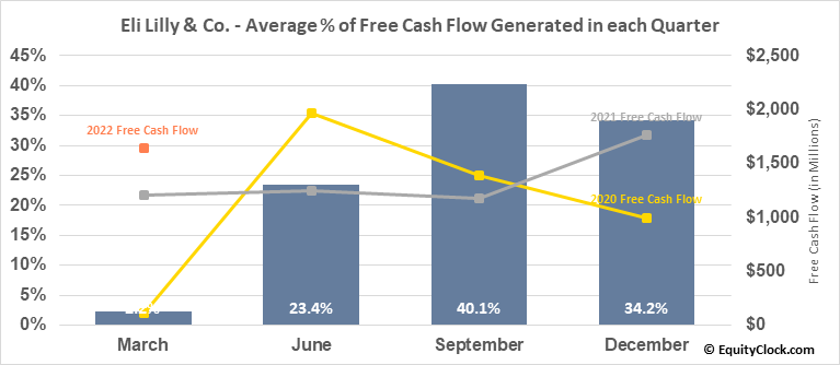 Eli Lilly & Co. (NYSE:LLY) Free Cash Flow Seasonality