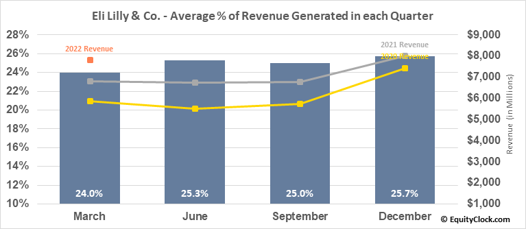 Eli Lilly & Co. (NYSE:LLY) Revenue Seasonality