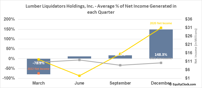 Lumber Liquidators Holdings, Inc. (NYSE:LL) Net Income Seasonality