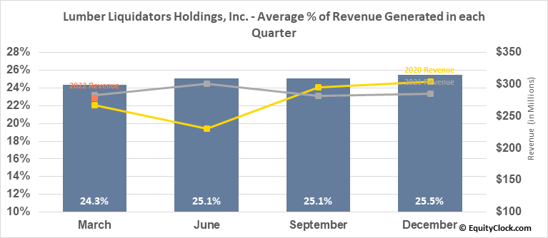 Lumber Liquidators Holdings, Inc. (NYSE:LL) Revenue Seasonality