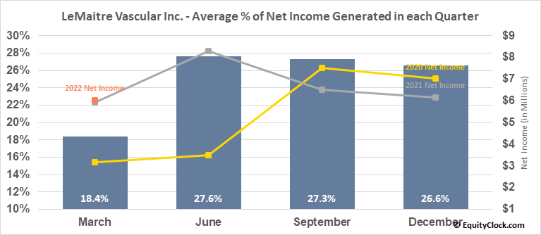 LeMaitre Vascular Inc. (NASD:LMAT) Net Income Seasonality