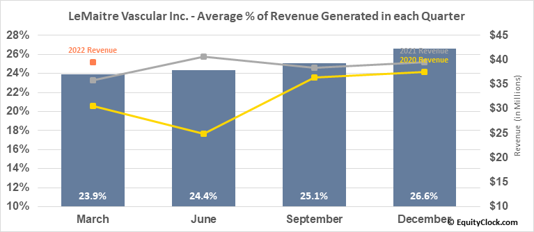 LeMaitre Vascular Inc. (NASD:LMAT) Revenue Seasonality