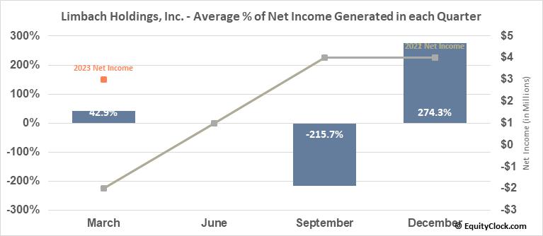 Limbach Holdings, Inc. (NASD:LMB) Net Income Seasonality