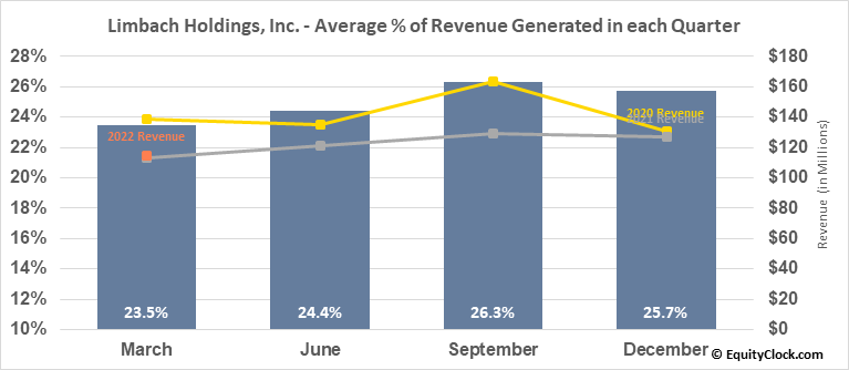 Limbach Holdings, Inc. (NASD:LMB) Revenue Seasonality