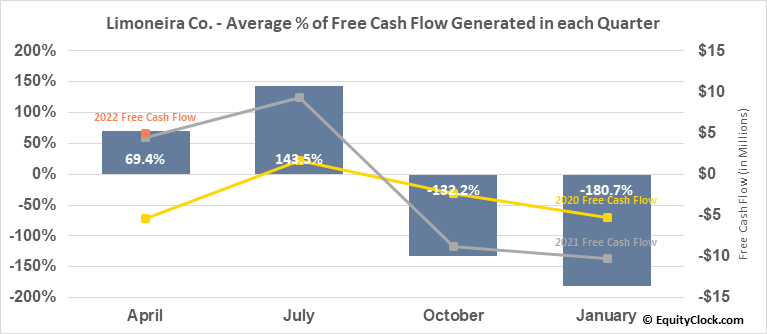 Limoneira Co. (NASD:LMNR) Free Cash Flow Seasonality