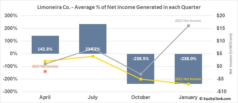 Limoneira Co. (NASD:LMNR) Net Income Seasonality