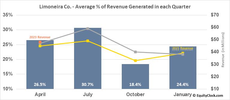 Limoneira Co. (NASD:LMNR) Revenue Seasonality