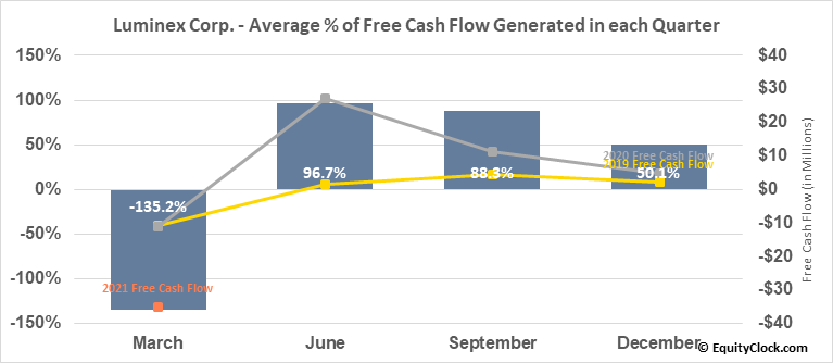 Luminex Corp. (NASD:LMNX) Free Cash Flow Seasonality