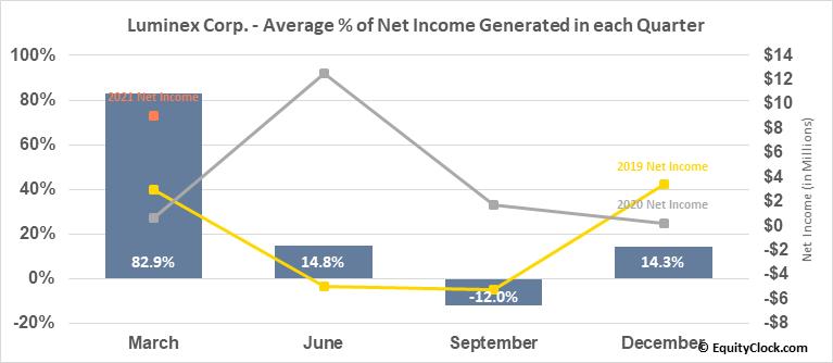 Luminex Corp. (NASD:LMNX) Net Income Seasonality
