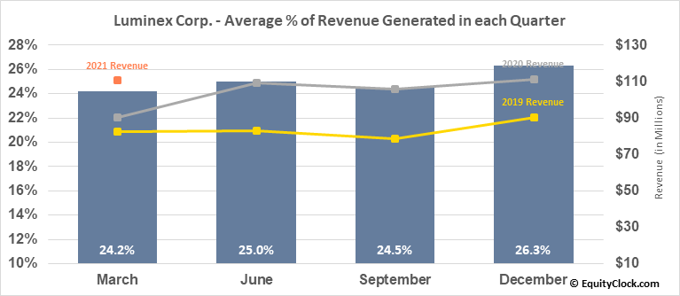 Luminex Corp. (NASD:LMNX) Revenue Seasonality