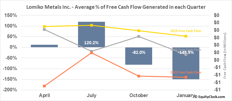 Lomiko Metals Inc. (OTCMKT:LMRMF) Free Cash Flow Seasonality