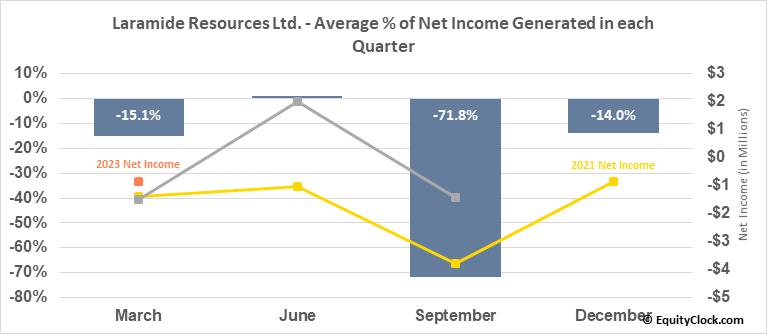 Laramide Resources Ltd. (OTCMKT:LMRXF) Net Income Seasonality