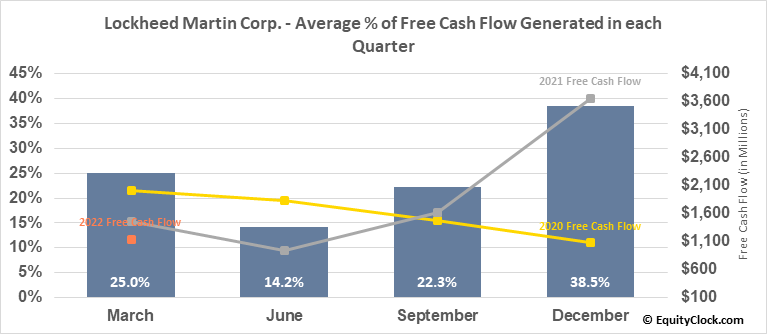 Lockheed Martin Corp. (NYSE:LMT) Free Cash Flow Seasonality