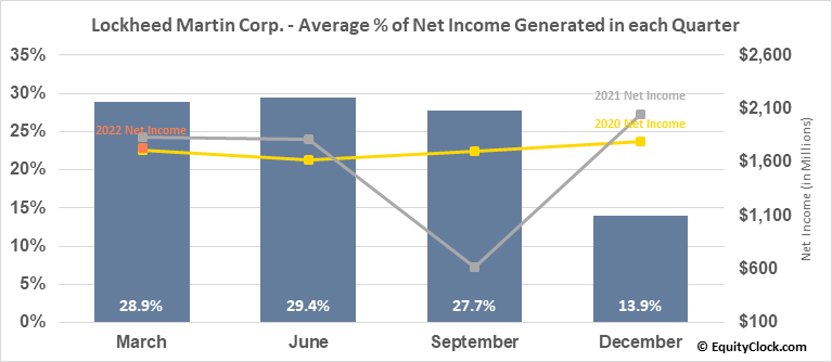Lockheed Martin Corp. (NYSE:LMT) Net Income Seasonality