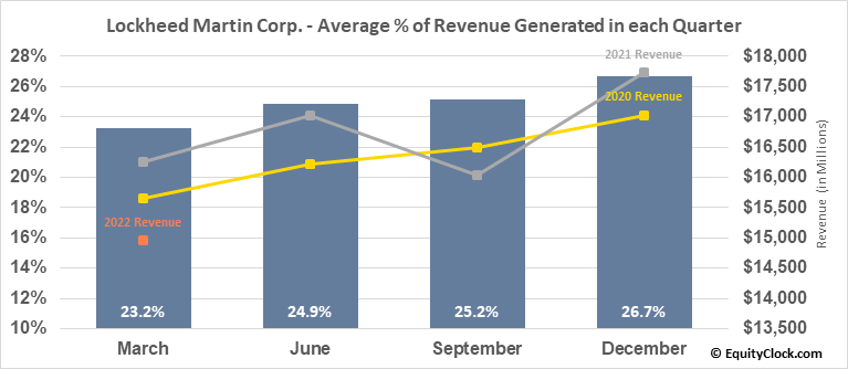 Lockheed Martin Corp. (NYSE:LMT) Revenue Seasonality