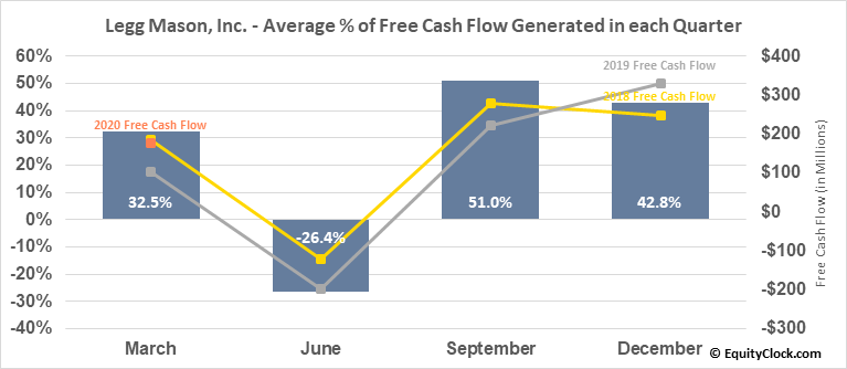 Legg Mason, Inc. (NYSE:LM) Free Cash Flow Seasonality