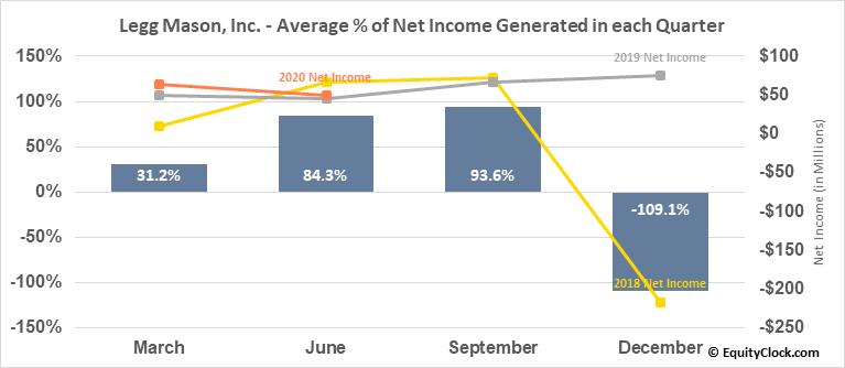 Legg Mason, Inc. (NYSE:LM) Net Income Seasonality