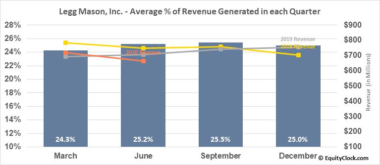 Legg Mason, Inc. (NYSE:LM) Revenue Seasonality