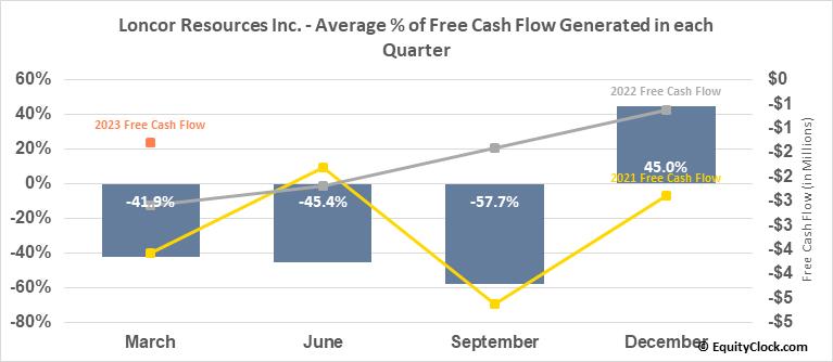 Loncor Resources Inc. (TSE:LN.TO) Free Cash Flow Seasonality