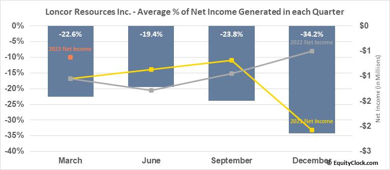 Loncor Resources Inc. (TSE:LN.TO) Net Income Seasonality
