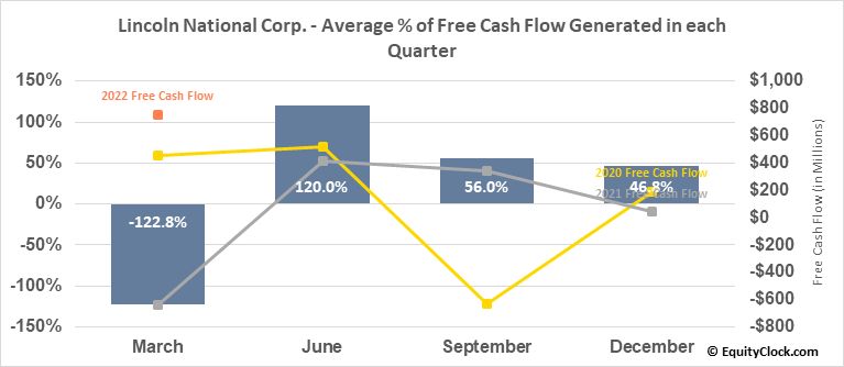 Lincoln National Corp. (NYSE:LNC) Free Cash Flow Seasonality