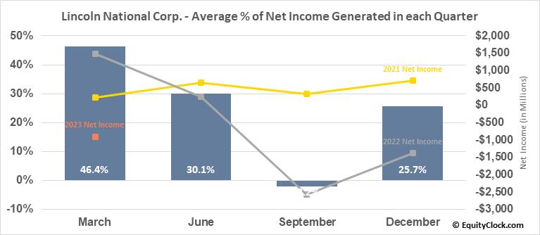 Lincoln National Corp. (NYSE:LNC) Net Income Seasonality