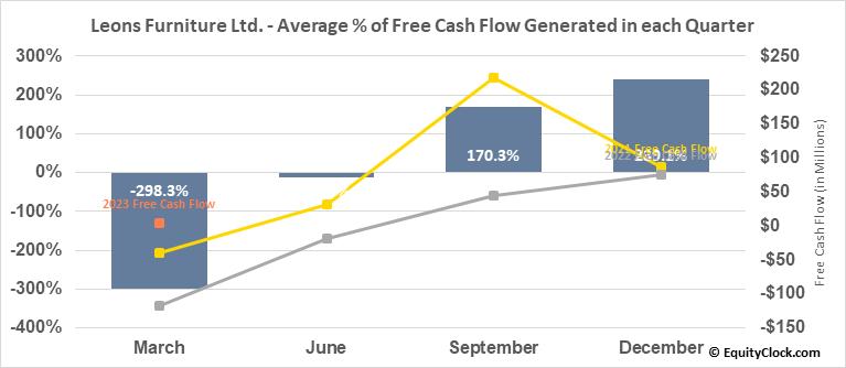 Leons Furniture Ltd. (TSE:LNF.TO) Free Cash Flow Seasonality