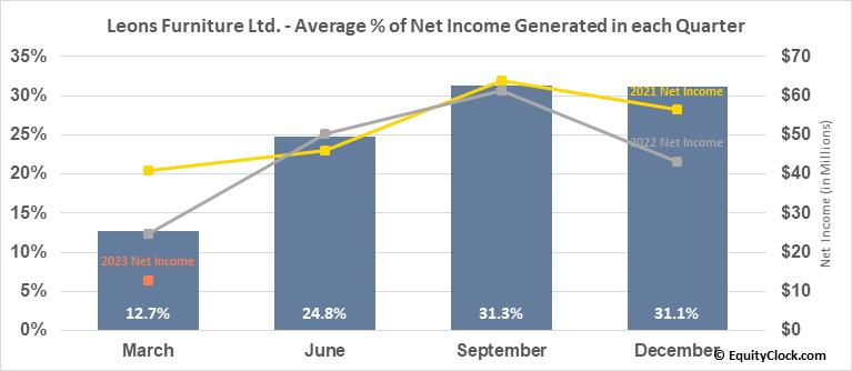 Leons Furniture Ltd. (TSE:LNF.TO) Net Income Seasonality