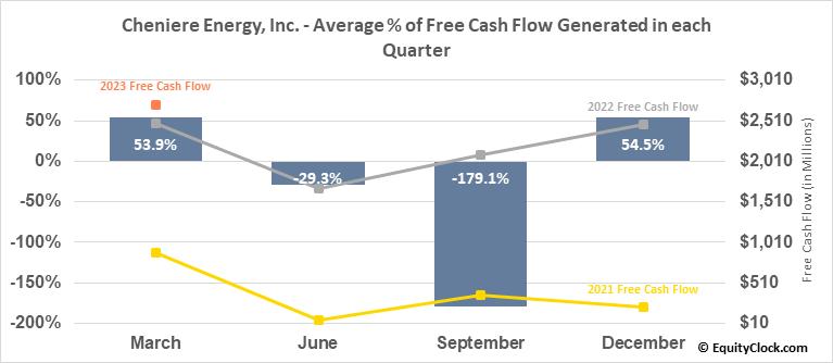 Cheniere Energy, Inc. (AMEX:LNG) Free Cash Flow Seasonality