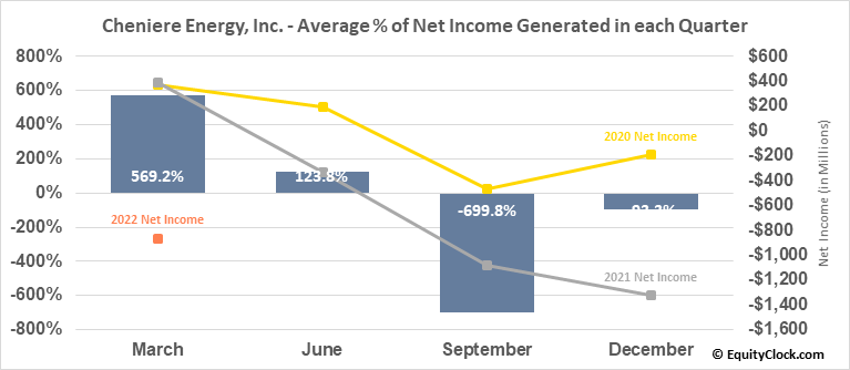 Cheniere Energy, Inc. (AMEX:LNG) Net Income Seasonality