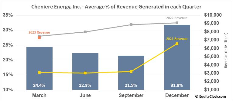 Cheniere Energy, Inc. (AMEX:LNG) Revenue Seasonality