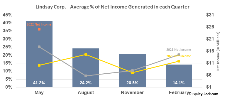 Lindsay Corp. (NYSE:LNN) Net Income Seasonality