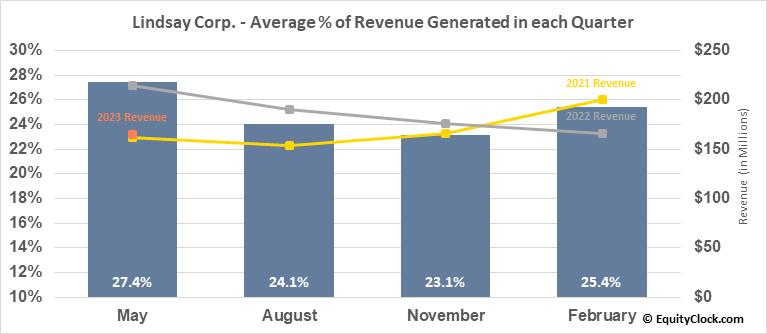 Lindsay Corp. (NYSE:LNN) Revenue Seasonality