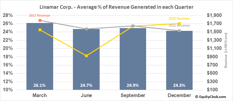 Linamar Corp. (TSE:LNR.TO) Revenue Seasonality