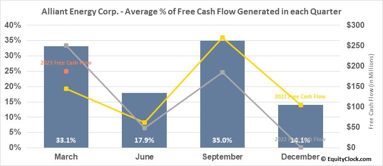 Alliant Energy Corp. (NASD:LNT) Free Cash Flow Seasonality
