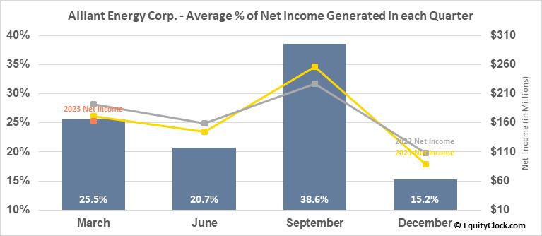 Alliant Energy Corp. (NASD:LNT) Net Income Seasonality