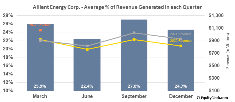 Alliant Energy Corp. (NASD:LNT) Revenue Seasonality
