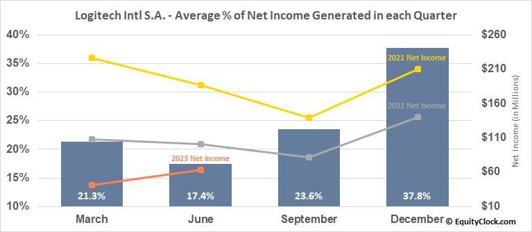 Logitech Intl S.A. (NASD:LOGI) Net Income Seasonality
