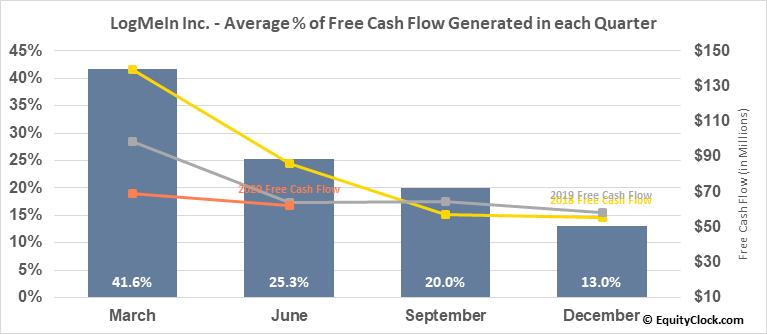 LogMeIn Inc. (NASD:LOGM) Free Cash Flow Seasonality