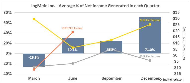 LogMeIn Inc. (NASD:LOGM) Net Income Seasonality