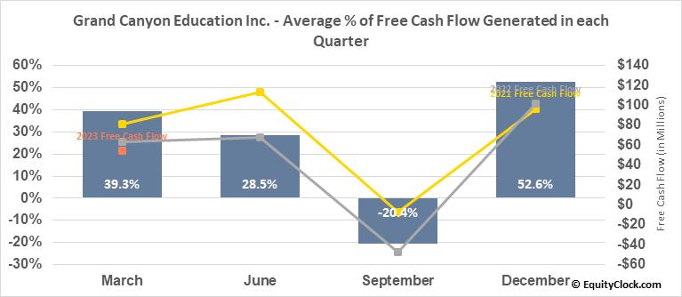 Grand Canyon Education Inc. (NASD:LOPE) Free Cash Flow Seasonality