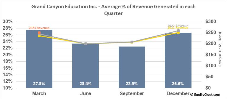Grand Canyon Education Inc. (NASD:LOPE) Revenue Seasonality
