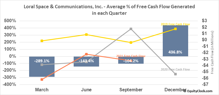 Loral Space & Communications, Inc. (NASD:LORL) Free Cash Flow Seasonality