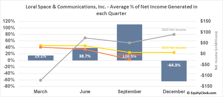 Loral Space & Communications, Inc. (NASD:LORL) Net Income Seasonality